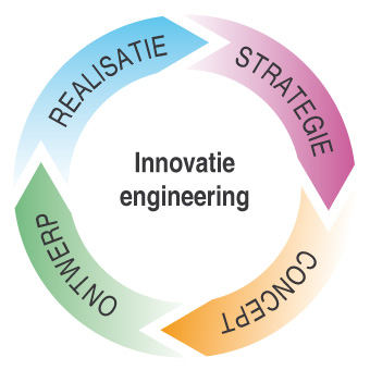 innovatie engineering